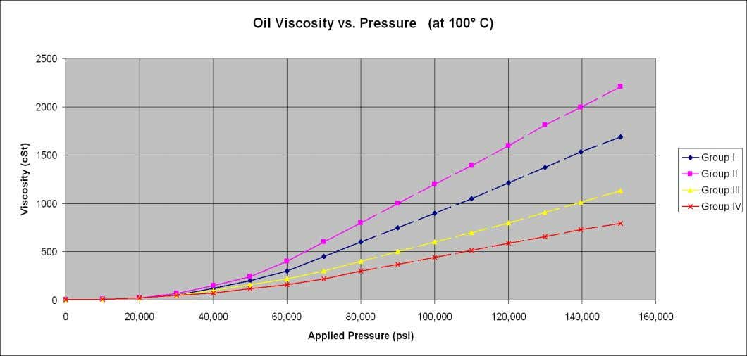 figure 4 - Oil Viscosity Change with Applied Pressure Viscosity / Pressure ('α') The factor