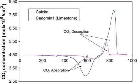 8.50 Calcite 7.50 Cadomin1 (Limestone) 6.50 CO 2 Desorption 5.50 4.50 0 200 400 600