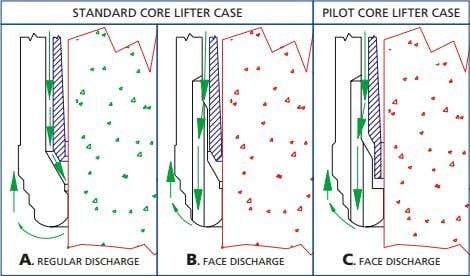 STANDARD CORE LIFTER CASE PILOT CORE LIFTER CASE A. REGULAR DISCHARGE B. FACE DISCHARGE C.