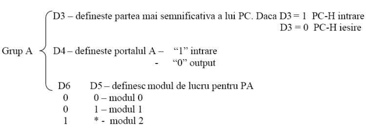 "Sisteme Incorporate D7 obligatoriu pe ""1"" Porturile A si B pot fi definite separat In timp"