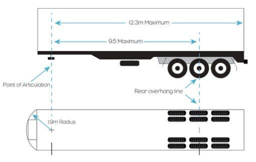 to the axle mass tables on pages 5-10. Length for trailers On a semitrailer or dog