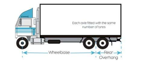 on rigid trucks Lesser of 3.7 metres or 60% of wheelbase. Rear overhang on a semi-trailers