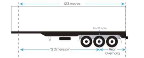 trailers Lesser of 3.7 metres or 60% of 'S' dimension. Rear overhang on a pig trailer