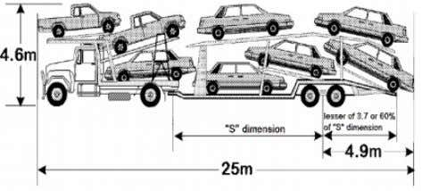 rearmost vehicle on the trailer must not exceed 4.9 metres. Axle mass limits comparison tables ͧ