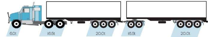 17.0t 22.5t per tri axle group Common Road train (Type 1) Type of Mass Limits Maximum