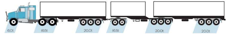 22.5t per tri axle group Common AB Triple Road train Type of Mass Limits Maximum Allowable