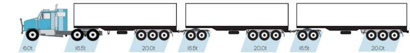 22.5t per tri axle group Common Road train (Type 2) Type of Mass Limits Maximum Allowable