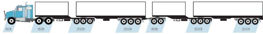 22.5t per tri axle group Common BAB Quad Road train Type of Mass Limits Maximum Allowable