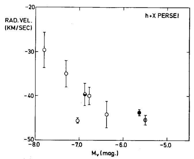 in Stars 99 Fig. 4-2. Redshifts of the most luminous members of the h + chi