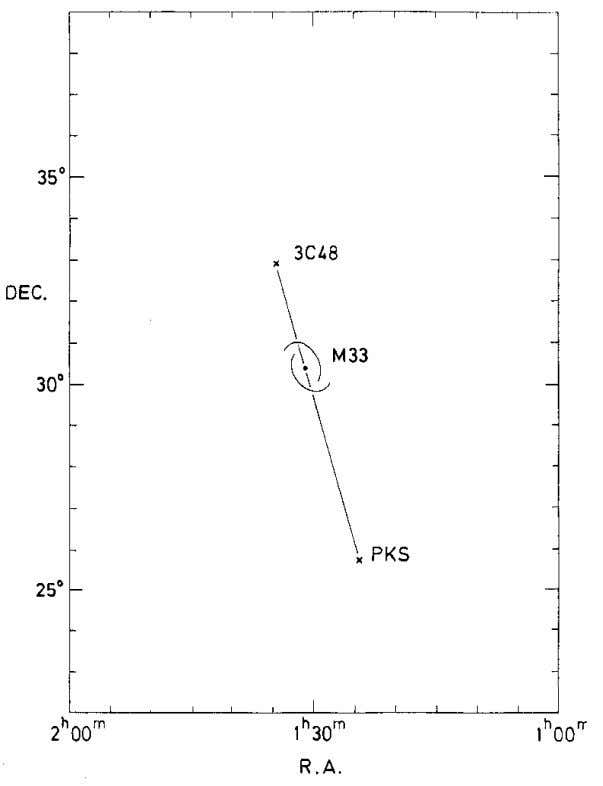 58 Seyfert Galaxies Fig. 2-20. This Figure illustrates the proximity of the first discovered quasar, 3C48,