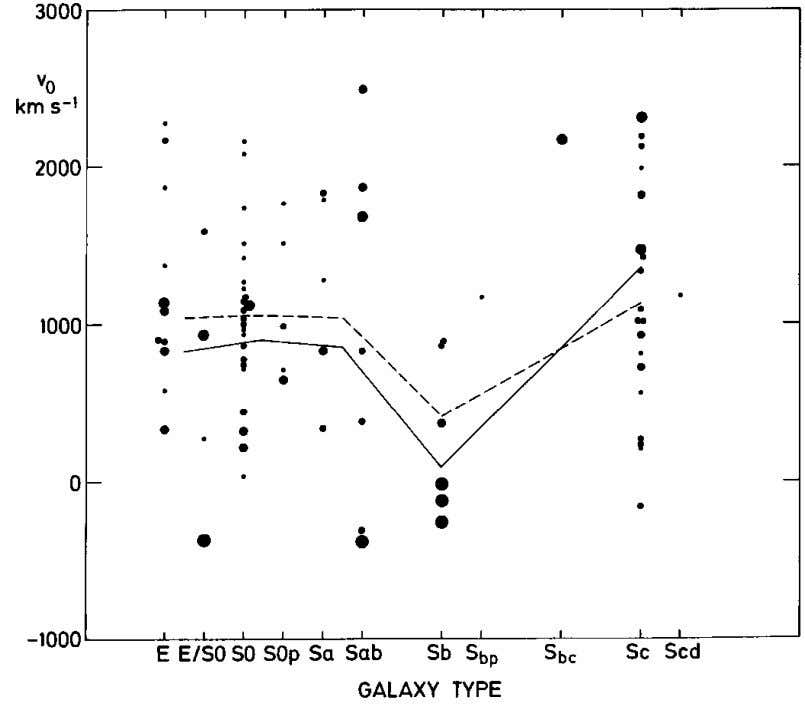 redshifts. There seems to be no escape from this result. Fig. 3-5. Redshifts of galaxies in