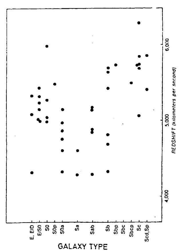type relations for major galaxy clusters from Giraud (1983). Fig. 3-7. A plot of redshift versus