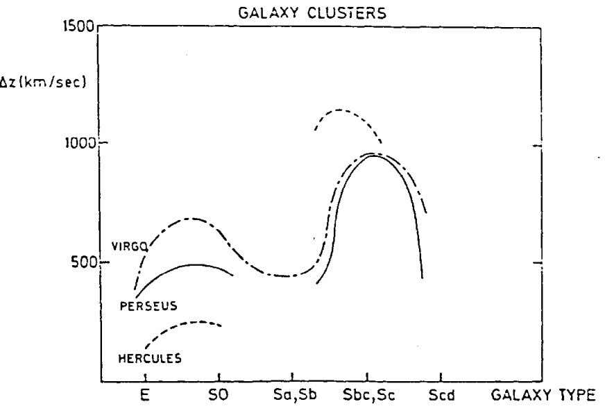all the Way Down 67 Fig. 3-6. Summary of redshift-galaxy type relations for major galaxy clusters