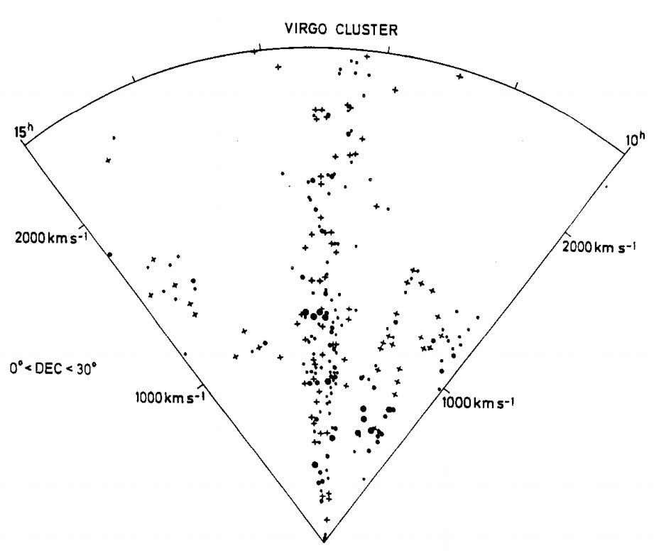 all the Way Down 69 Fig. 3-9. A pie diagram for all galaxies listed as Virg