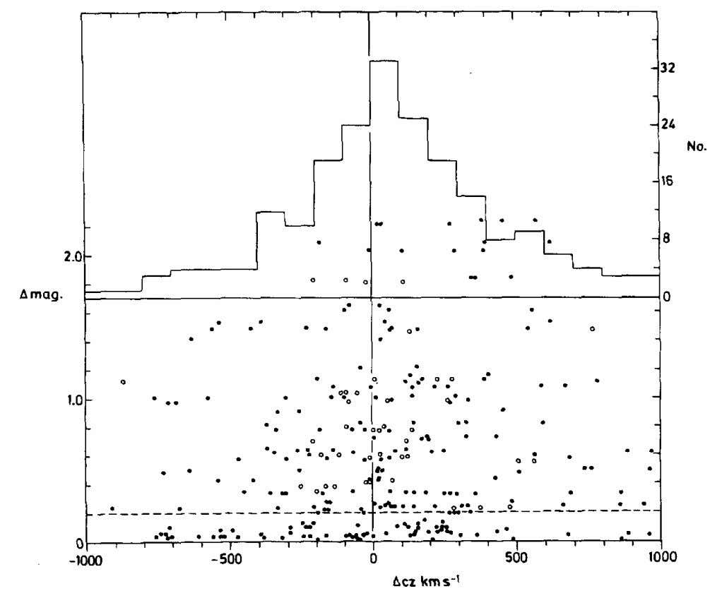 74 Excess Redshifts Fig. 3-15. For Paul Hickson's catalog of compac t groups of galaxies, the