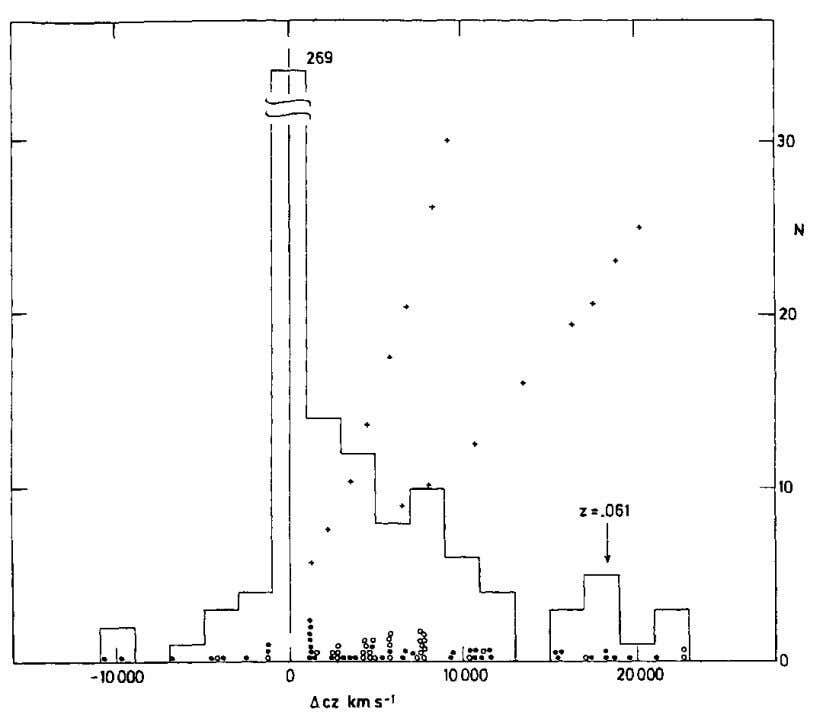 all the Way Down 77 Fig. 3-17. Number of discordant ( Δ cz > 1000 m/sec)