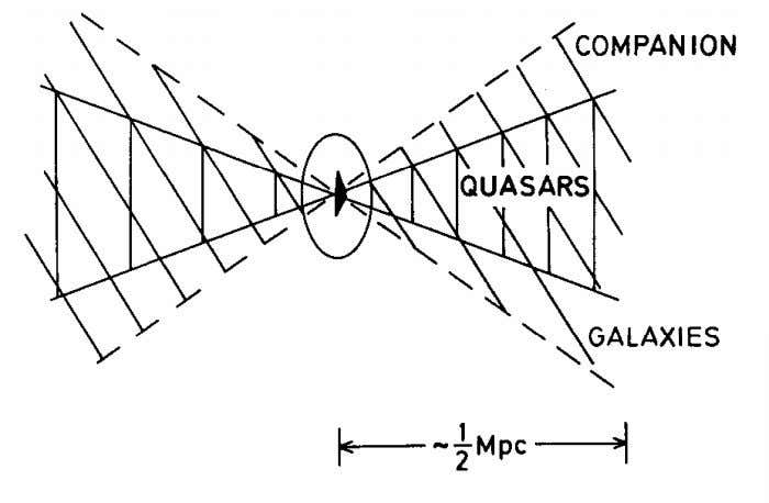 all the Way Down 87 Fig. 3-27. Distribution of companion galaxies and quasars along the minor