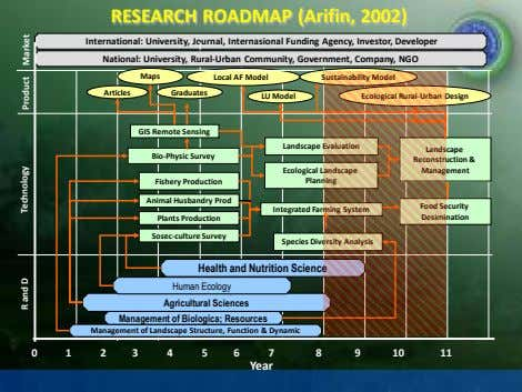 RESEARCH ROADMAP (Arifin, 2002) International: University, Journal, Internasional Funding Agency, Investor, Developer