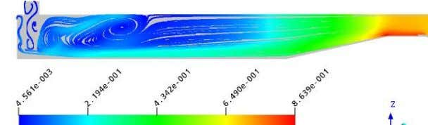 Simulation of Flow through a Pump Sump & its Validation Along centerline of sump Figure 4.