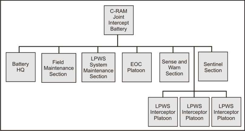 System of Systems Description and Organizational Construct Figure 3-12. C-RAM Joint Intercept Battery M ANNING C