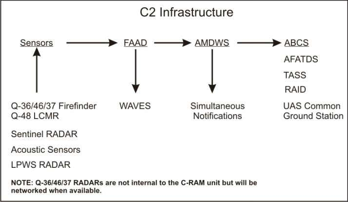 Chapter 4 Figure 4-3. BDOC early warning network 4-43. The C 2 infrastructure provides the C-RAM