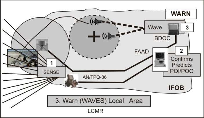 of the WAVES may be used to provide additional messages. Figure 4-5. Example of local warning