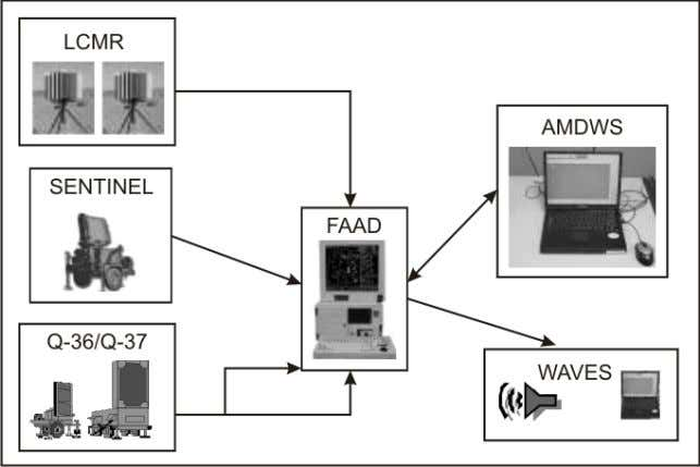 Chapter 4 Figure 4-7. AMDWS (addition to architecture) DEGRADED OPERATIONS AAW Manual Mode Operation when in