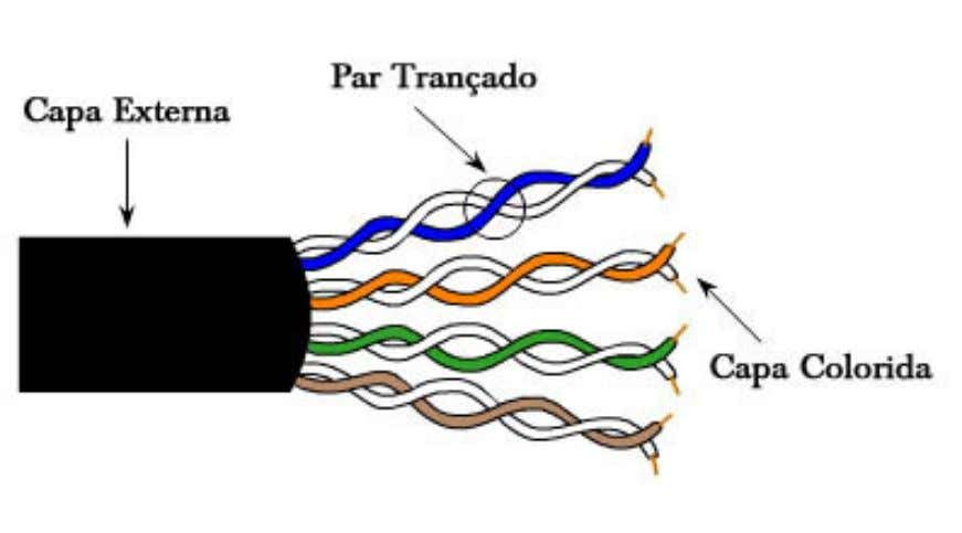 MeiosMeios dede RedesRedes Cabo Par Trançado STP - Shielded Twisted Pair ScTP - Screened Twisted Pair