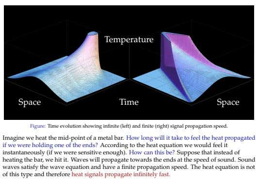 Temperature Space Time Space Figure: Time evolution showing infinite (left) and finite (right) signal propagation speed.