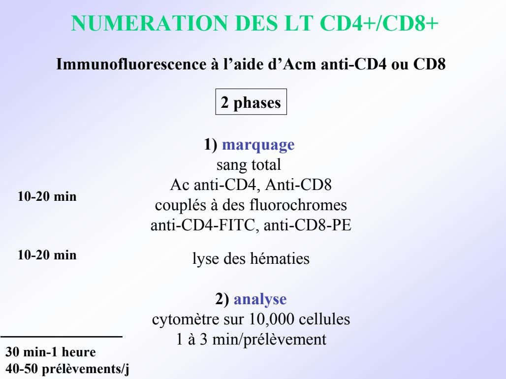 NUMERATION DES LT CD4+/CD8+ Immunofluorescence à l'aide d'Acm anti-CD4 ou CD8 2 phases 10-20 min