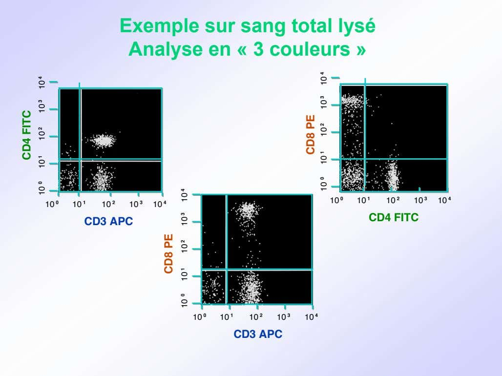 Exemple sur sang total lysé Analyse en « 3 couleurs » 10 0 10 1