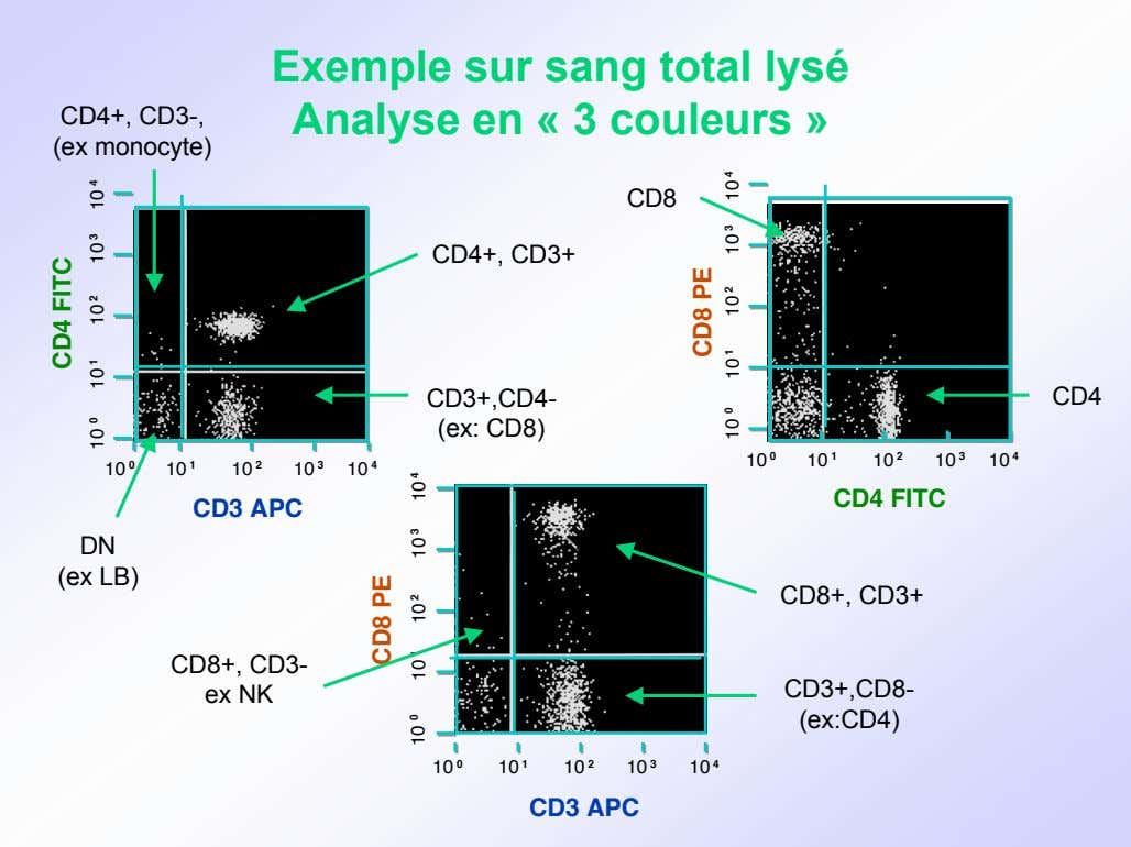 CD4+, CD3-, (ex monocyte) Exemple sur sang total lysé Analyse en « 3 couleurs »
