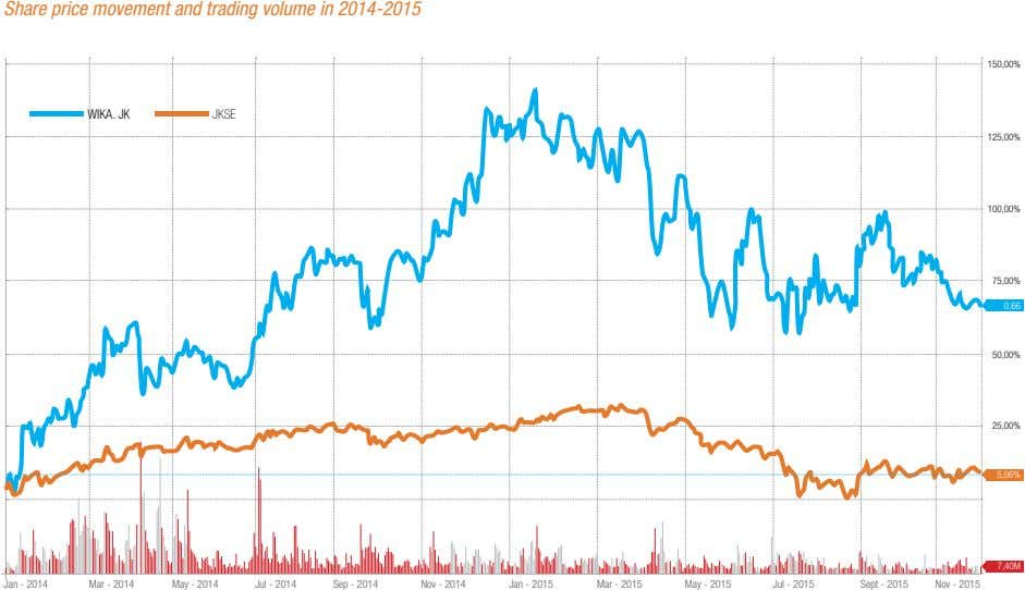 Share price movement and trading volume in 2014-2015 150,00% WIKA. JK JKSE 125,00% 100,00% 75,00%