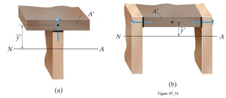 SHEAR FLOW IN BUILT-UP BEAM (cont) Copyright ©2014 Pearson Education, All Rights Reserved