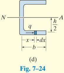 EXAMPLE 4 (cont) Solutions • Summing moments about point A , Fig. 7–25 c , we