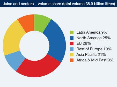 Juice and nectars – volume share (total volume 38.9 billion litres) � Latin America 9%