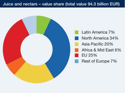 Juice and nectars – value share (total value 94.3 billion EUR) � Latin America 7%