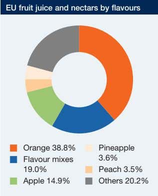 EU fruit juice and nectars by flavours � � Pineapple Orange 38.8% � Flavour mixes