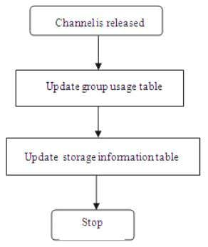 changed as a result of its neighbouring base releasing channels . Figure 6: Steps to be