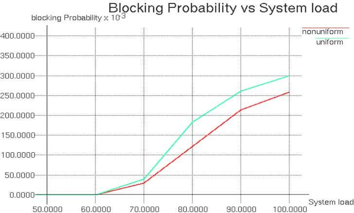 constraint is reduced as compared with DCA algorithm. Figure 7: Call blocking probability with uniform and