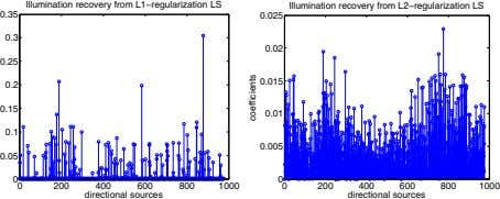 Illumination recovery from L1−regularization LS Illumination recovery from L2−regularization LS 0.35 0.025 0.3