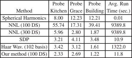 Probe Probe Probe Avg. Run Method Kitchen Grace Building Time (sec.) Spherical Harmonics 8.00 12.23