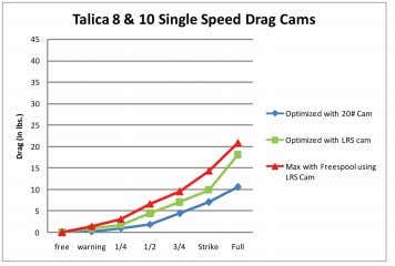 40/845, 65/485, 80/430 40 22 6 1 5.7:1 23.6 $439.99 Talica ® Single Speed Drag Curves