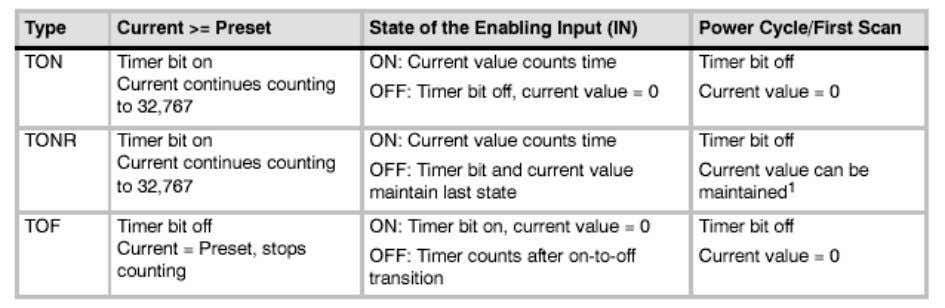 Table 4-2 Operations of the Timer Instructions The TON and TONR instructions count time when the