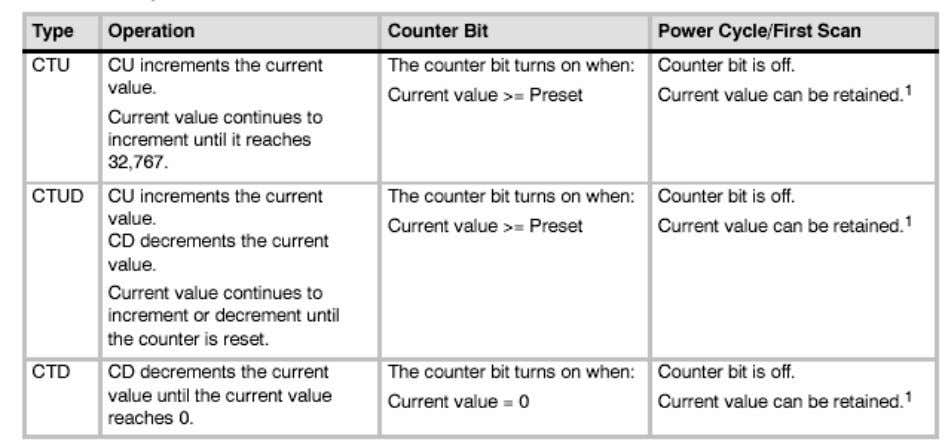 reference both the current value and the counter bit of that counter. Table 5-2 Operations of