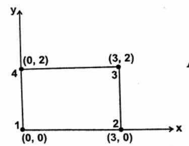 7. Find the integral I= using Gaussian quadr ature method with 2 point scheme. The