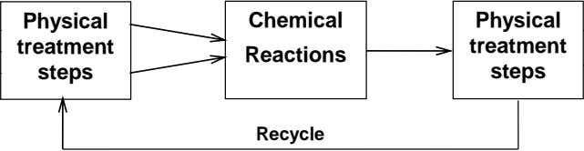 Physical Chemical Physical treatment treatment Reactions steps steps Recycle