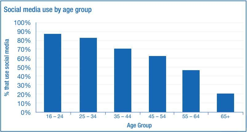 Social media use by age group 100% 90% 80% 70% 60% 50% 40% 30% 20%