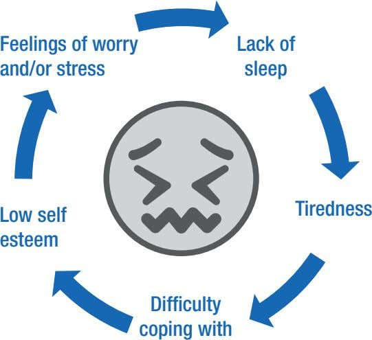 Feelings of worry and/or stress Lack of sleep Tiredness Low self esteem Difficulty coping with