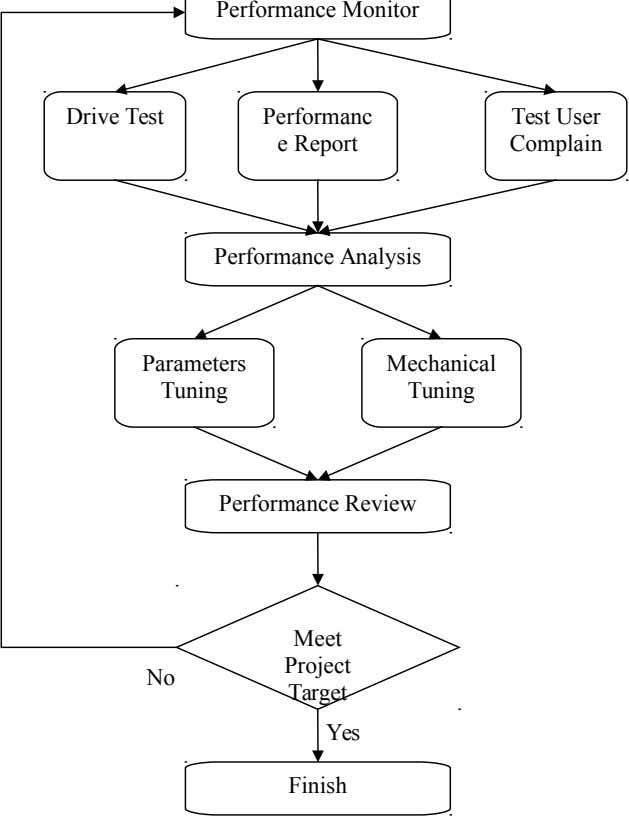 Performance Monitor Drive Test Performanc Test User e Report Complain Performance Analysis Parameters Mechanical Tuning Tuning